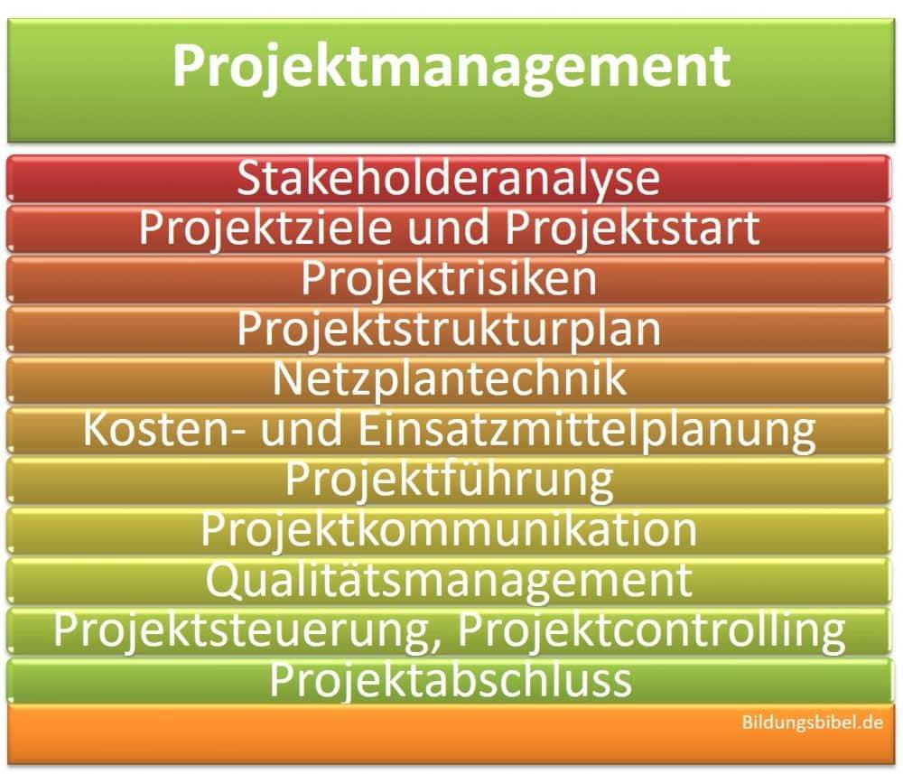 Projektmanagement lernen, Projektbeginn, Projektdurchführung, Projektabschluss