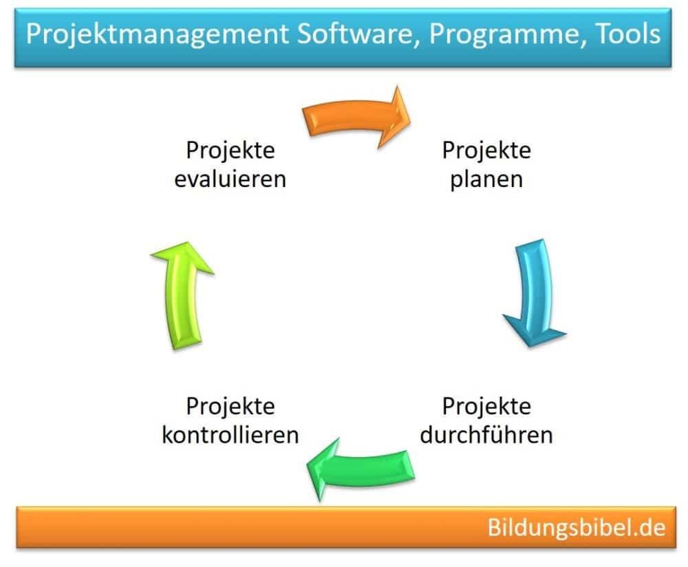 Projektmanagement Software, Programme, Tools zum managen der Projekte