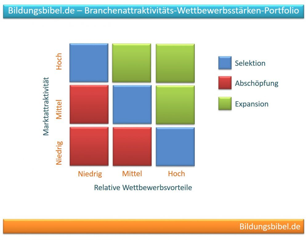 Branchenattraktivitäts-Wettbewerbsstärken-Portfolio - Die Relation zwischen Marktattraktivität und relativem Wettbewerbsvorteil
