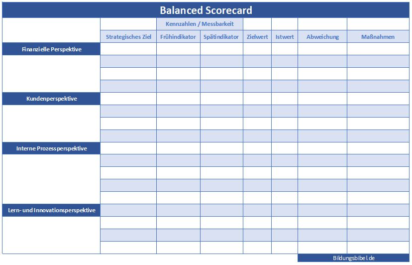 Balanced Scorecard Muster, Vorlage, Beispiel zum Downloaden als Excel Vorlage oder PDF