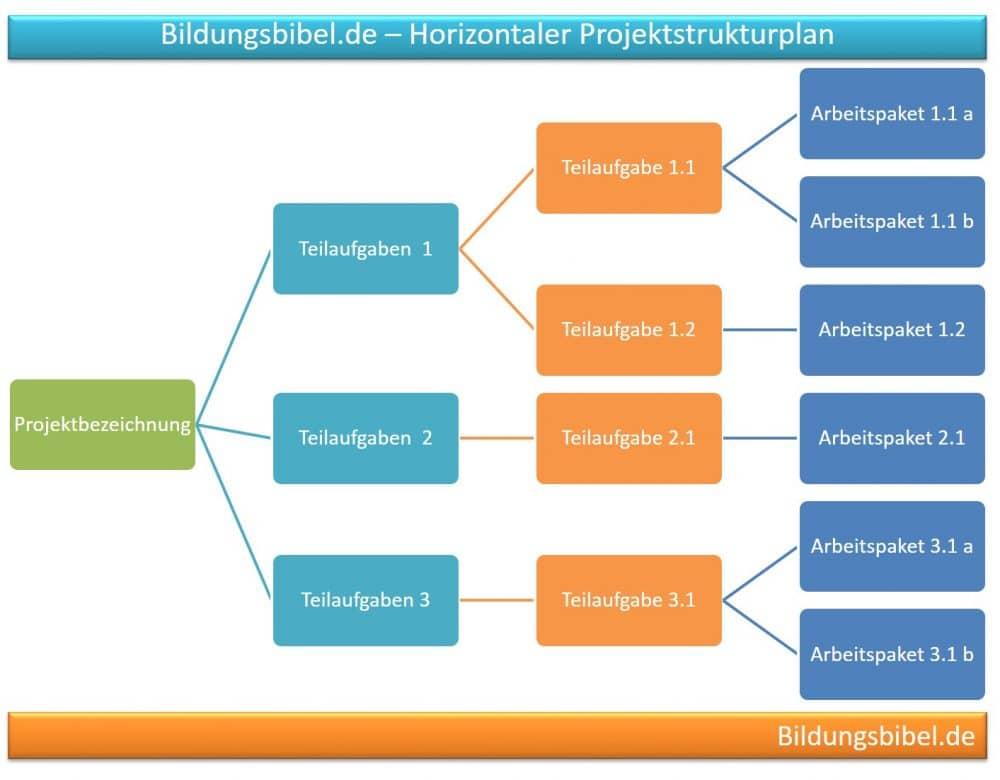 Projektstrukturplan horizontal Beispiel