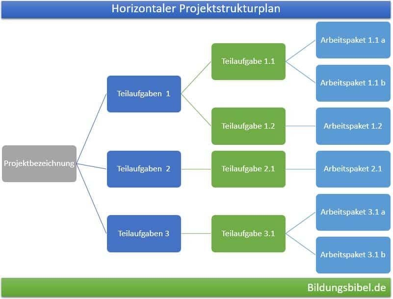 Horizontaler Projektstrukturplan, PSP Vorlage, Beispiel oder Muster