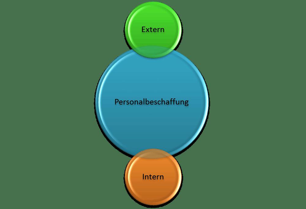 Personalbeschaffung, Externe und interne Personalbeschaffung, Vorteile, Nachteile, Kosten, Möglichkeiten