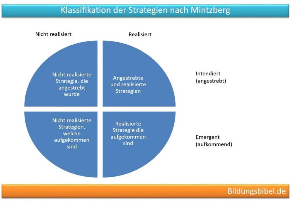Klassifikation von Strategien nach Mintzberg - Unterscheidung nach realisiert / nicht realisiert sowie nach intendiert (angestrebt) / emergent (aufkommend).