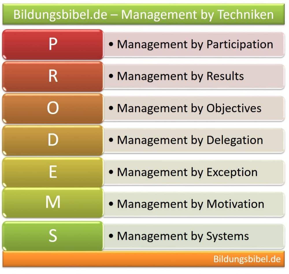 Management by Techniken und Konzepte der Führung, Führungsstile und Techniken im Management