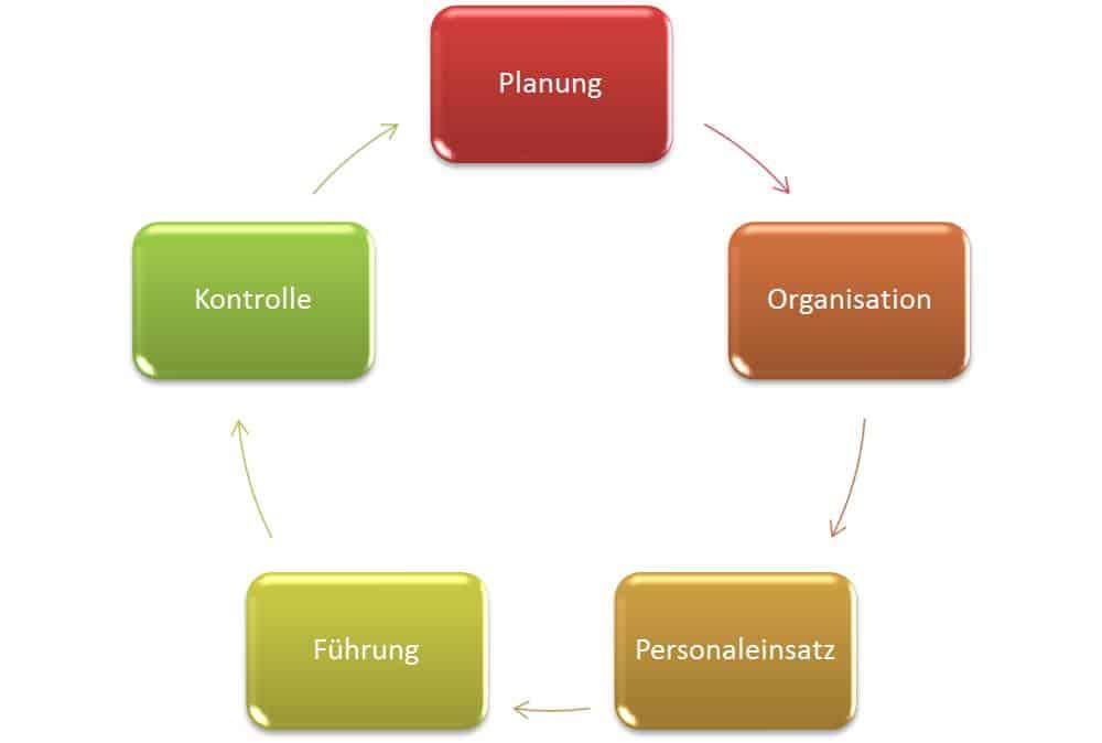 Management Funktionen Planung, Organisation, Personaleinsatz, Führung und Kontrolle