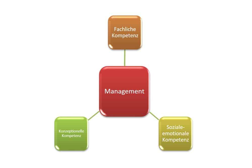 Management Kompetenzen, Führungskräfte, fachliche, methodische, soziale Kompetenz