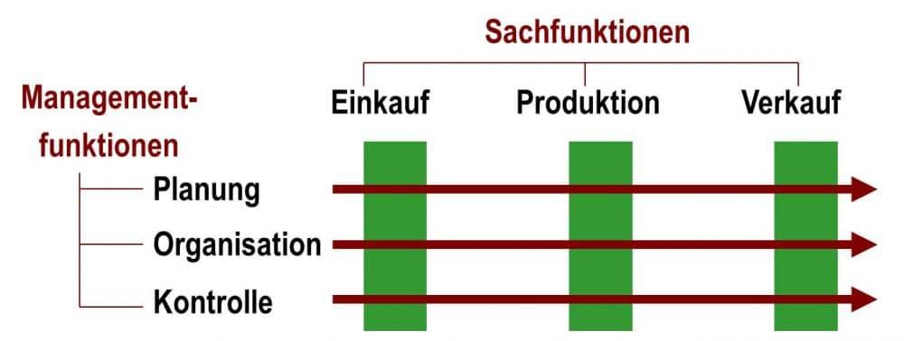 Managementfunktionen im Zusammenwirken mit den Sachfunktionen