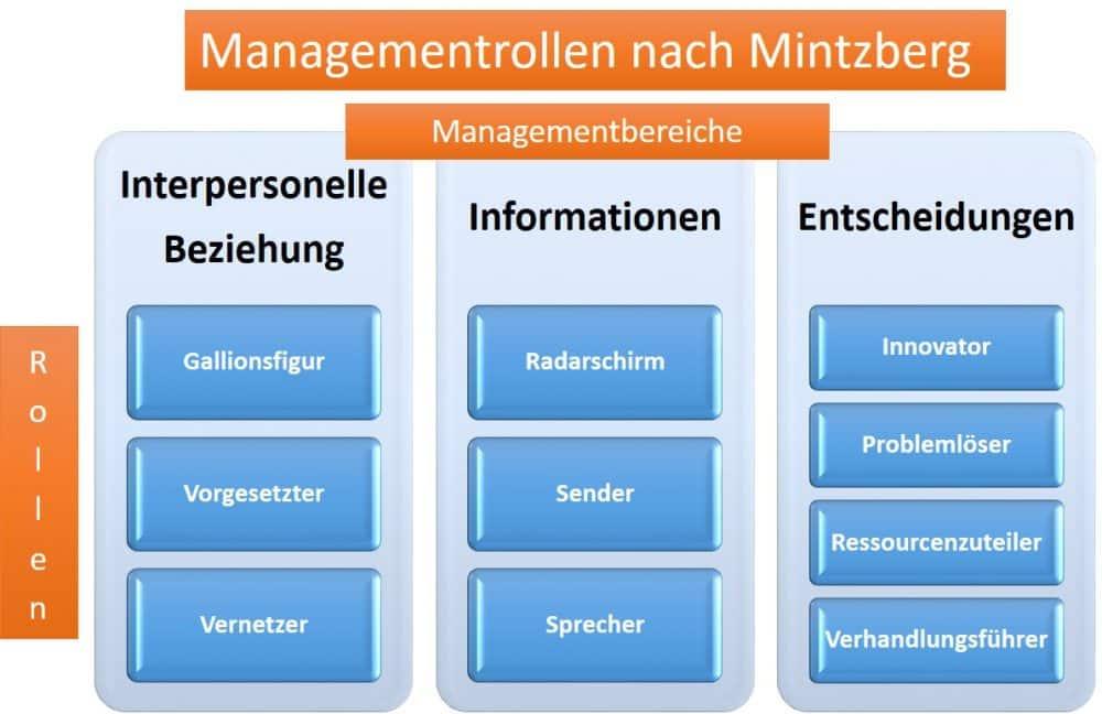 Die 10 Managementrollen bzw. Funktionen nach Mintzberg