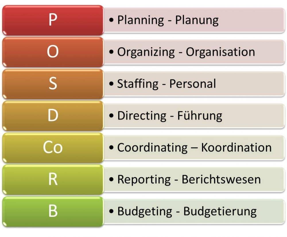 POSDCORB Modell, Funktionen im Management: Planung, Organisation, Personal, Führung, Koordination, Berichtswesen und Budgetierung