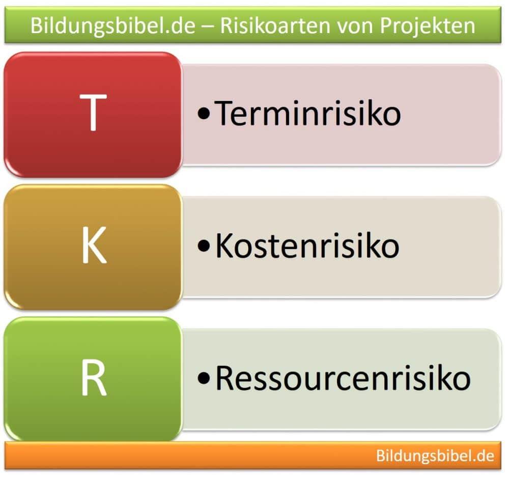 Projektrisiken planen, identifizieren, überwachen und steuern, Risikoarten von Projekten, Terminrisiko, Kostenrisiko und Ressourcenrisiko