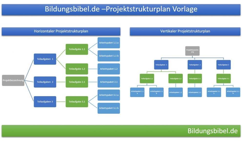 PSP Projektstrukturplan Vorlage, Muster, Beispiel für Projektmanagement, Download PPT für PowerPoint