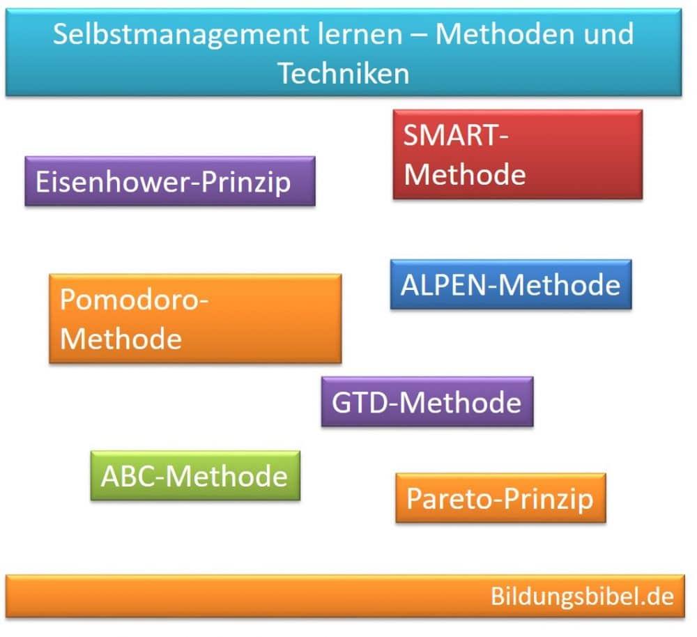Zeitmanagement, Selbstmanagement Methoden, Techniken, Instrumente lernen