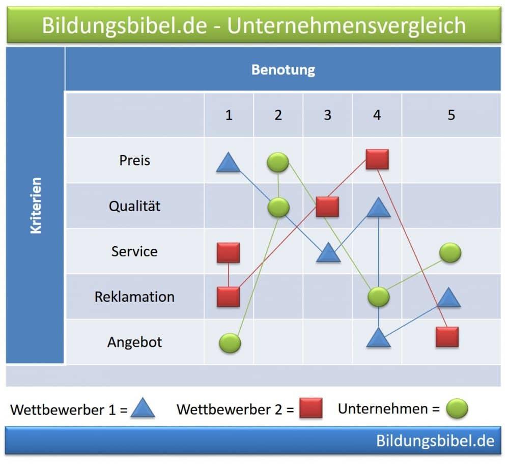 Strategische Unternehmensanalyse, Außen-Innen-Perspektive, Stärken und Schwächen Vergleich mit Wettbewerb
