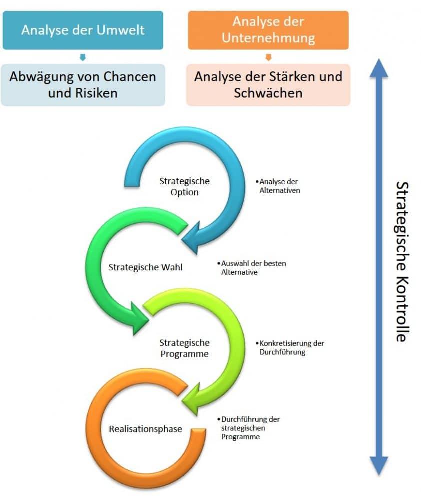 Strategisches Management Prozess, Elemente, Planung, Durchführung, Kontrolle