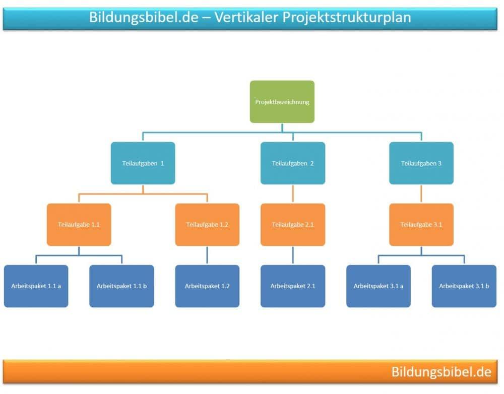 Projektstrukturplan vertikal Beispiel