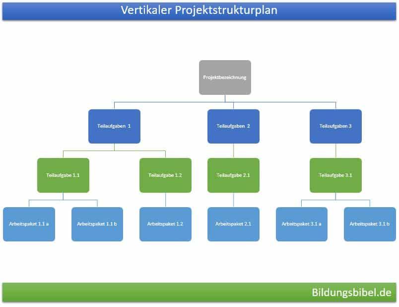 Vertikaler Projektstrukturplan, PSP Vorlage, Beispiel oder Muster