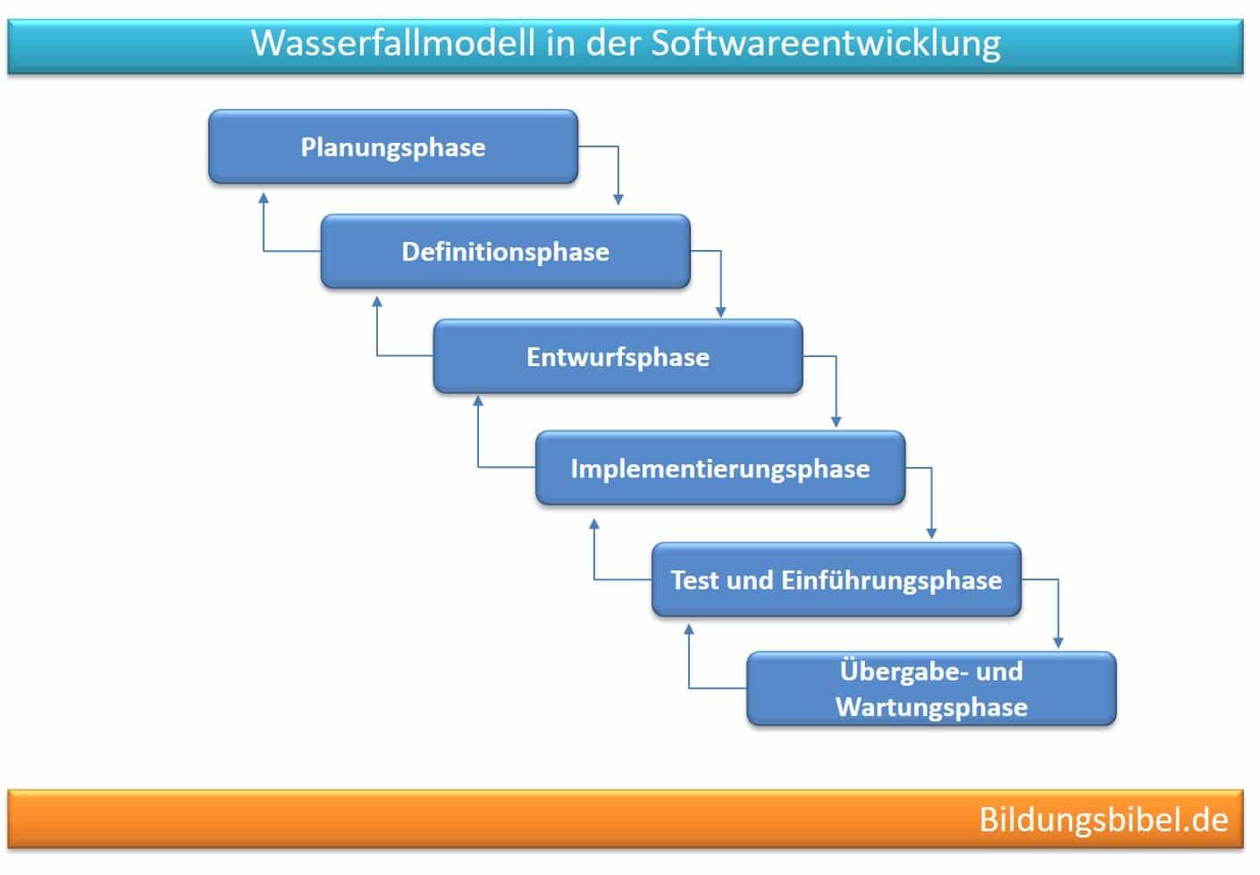 Das Wasserfallmodell in der Softwareentwicklung Beispiel im Projektmanagement